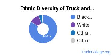 Truck & Bus Driver/Instructor Majors in LA Ethnic Diversity Statistics