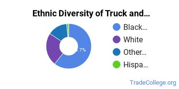 Truck & Bus Driver/Instructor Majors in MD Ethnic Diversity Statistics