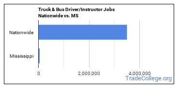 Truck & Bus Driver/Instructor Jobs Nationwide vs. MS