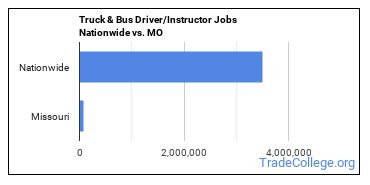 Truck & Bus Driver/Instructor Jobs Nationwide vs. MO