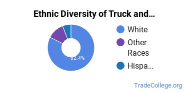 Truck & Bus Driver/Instructor Majors in NH Ethnic Diversity Statistics