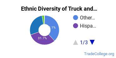 Truck & Bus Driver/Instructor Majors in NM Ethnic Diversity Statistics