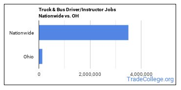 Truck & Bus Driver/Instructor Jobs Nationwide vs. OH