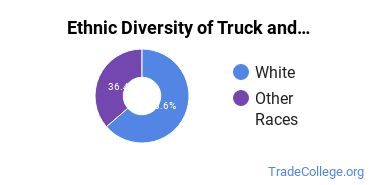 Truck & Bus Driver/Instructor Majors in OR Ethnic Diversity Statistics
