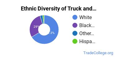 Truck & Bus Driver/Instructor Majors in TN Ethnic Diversity Statistics