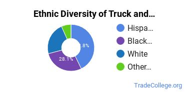 Truck & Bus Driver/Instructor Majors in TX Ethnic Diversity Statistics