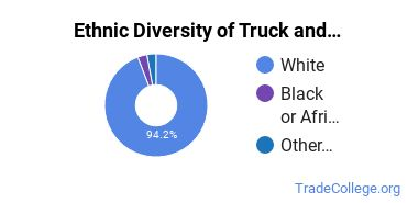 Truck & Bus Driver/Instructor Majors in WV Ethnic Diversity Statistics