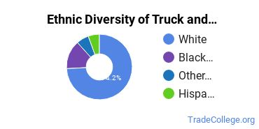 Truck & Bus Driver/Instructor Majors in WI Ethnic Diversity Statistics